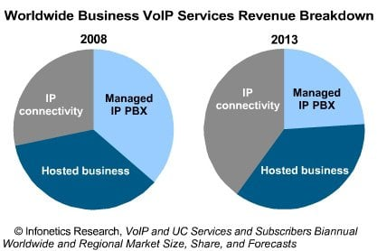 VOIP Market